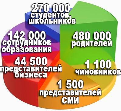Количество РЧШ-бол